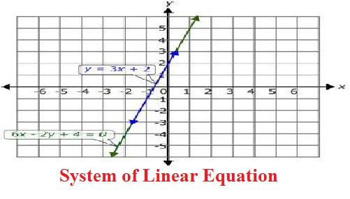 Homework help linear equation