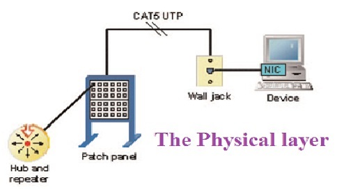 Physical Layer Assignment
