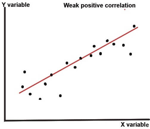 weak positive correlation