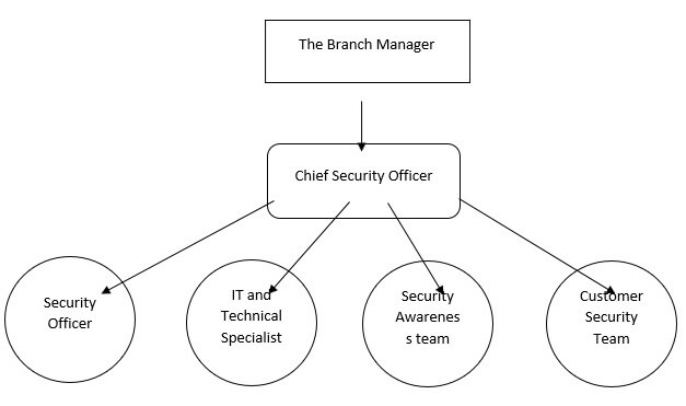 work breakdown structure of the security department