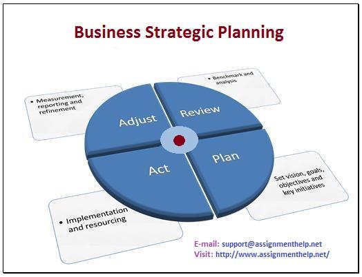 business strategic planning help