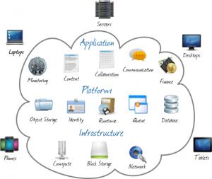 cloud-computing-models