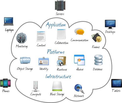 Cloud Computing Homework help