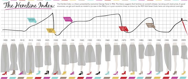 Hemline index: Shorter skirt indicates higher economic growth