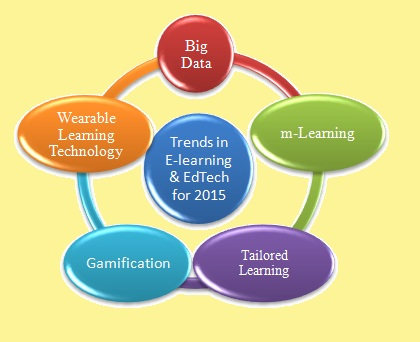 Top eLearning and Edtech Trends 2015