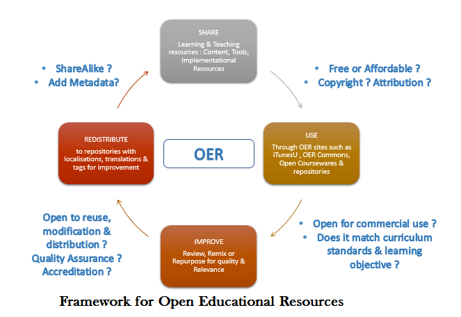Education technology OER