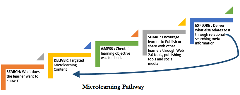 what is microlearning edtech trend