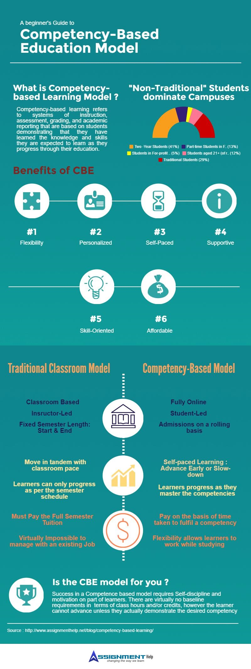 Competency based learning model