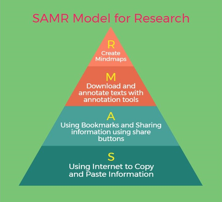 SAMR model ideas for classrooms