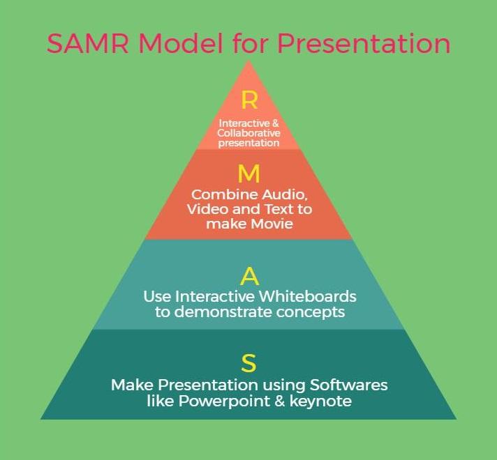SAMR classroom ideas