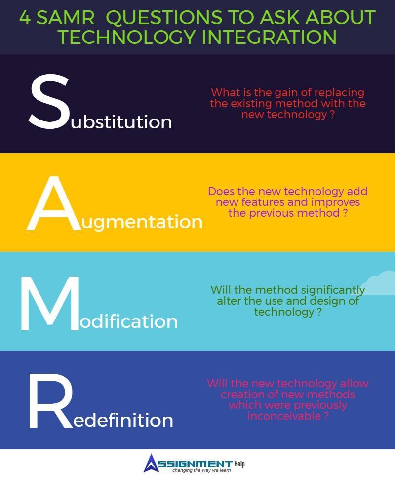 SAMR model edtech