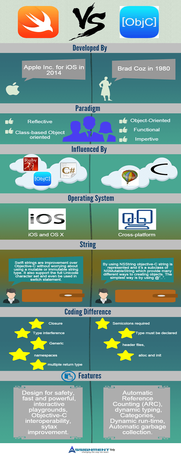 Swift vs Objective-C Infographic