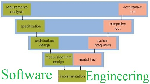 Software Engineering assignment help