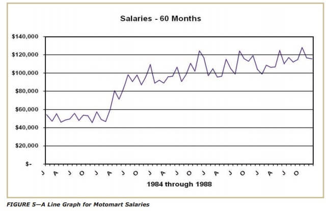 FIGURE 5 A Line Graph for Motomart Salaries