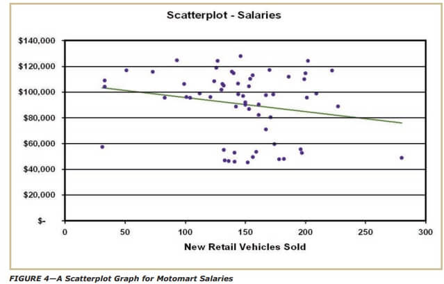 A Scatterplot Graph for Motomart Salaries