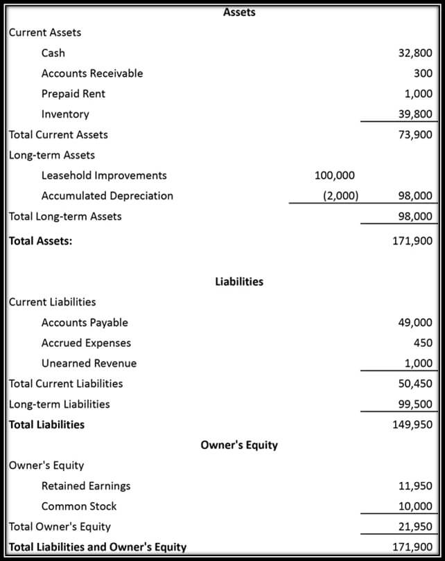 Balance Sheet Account Format