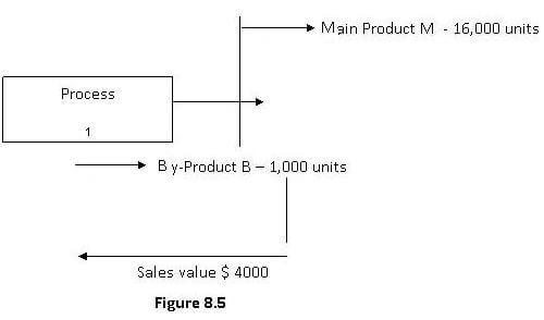 By product costing