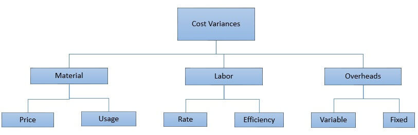 cost variances