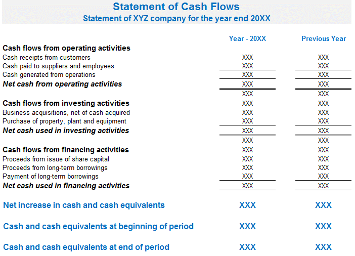 Format of the Statement of Cash Flow