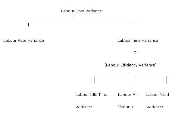 labour rate variance