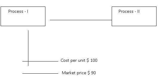 managerial uses of process cost analysis