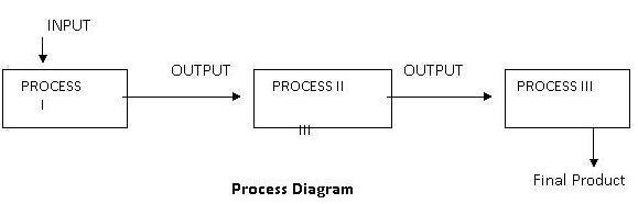 process cost analysis