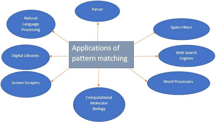 Applications of Pattern matching