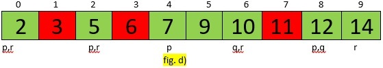 Quick Sort Example fig d