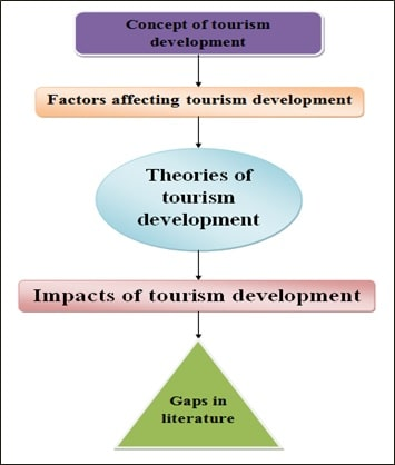 Application Of Butler Theory Of Tourism Development img2