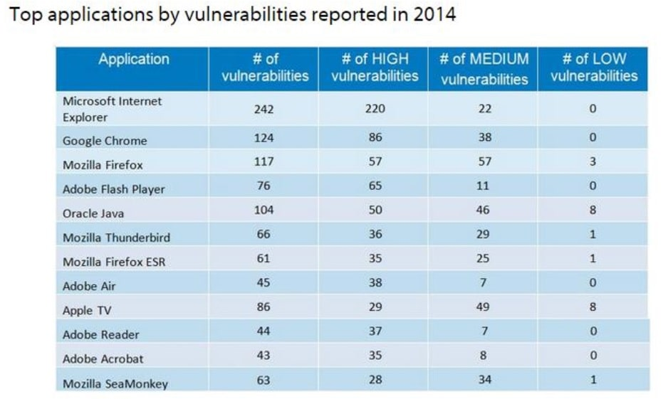 Application Vulnerabilities