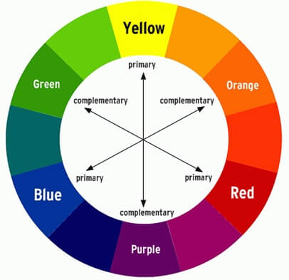 A colour wheel