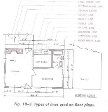 types of lines used in floor plans
