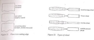Classification of hand tools Assignment Help, Art and