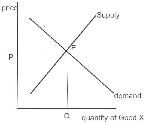 AS Economics 2015 unit 1 section a image 4