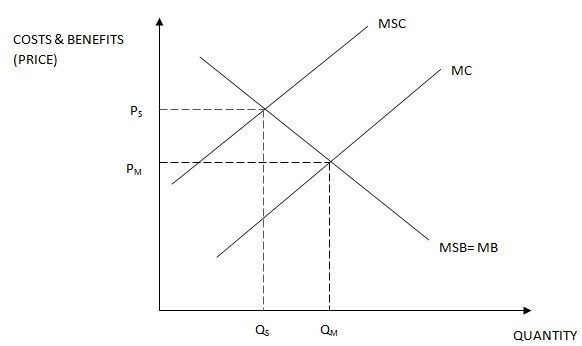 AS Economics Unit 1 Section B Part 1 Image 2