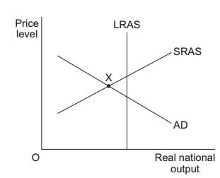 AS Economics Unit 2 Section A Image 1