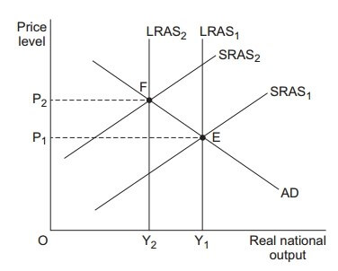 AS Economics Unit 2 Section A Image 2