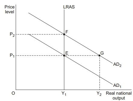 AS Economics Unit 2 Section A Image 4