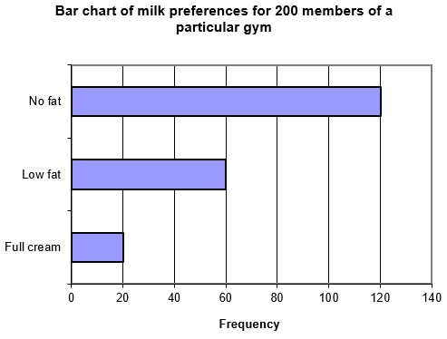 Bar chart of milk preferences for 200 members of a particular gym