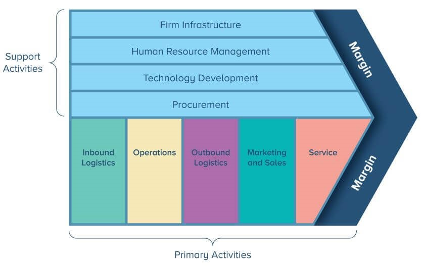 Barclay Bank Value Chain model