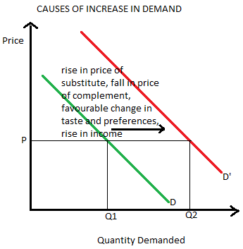 causes of increase of demand