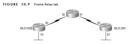 CCNA Exercise Lab 10 Image 2