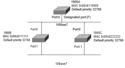 CCNA Exercise Lab 2 Image 1