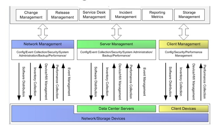 Centralized Management Architecture