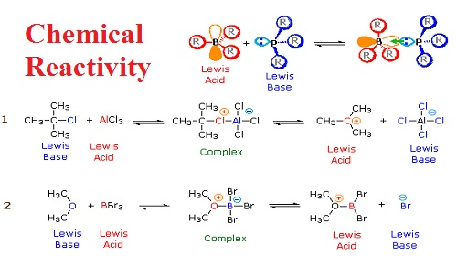 Chemical reactivity Assignment Help