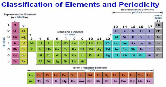 Classification of Elements and Periodicity Assignment Help