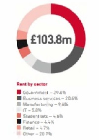 CLS Holdings rent by Sector