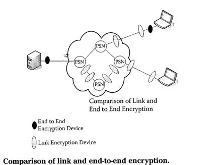 Comparison of link and end to end encryption