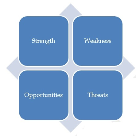 Components of SWOT analysis