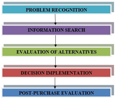 Consumer Behaviour That Affects Online Auction img4